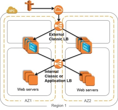 PaloAlto VM Firewalls with AWS ELB/ALB | Henson Security Tools